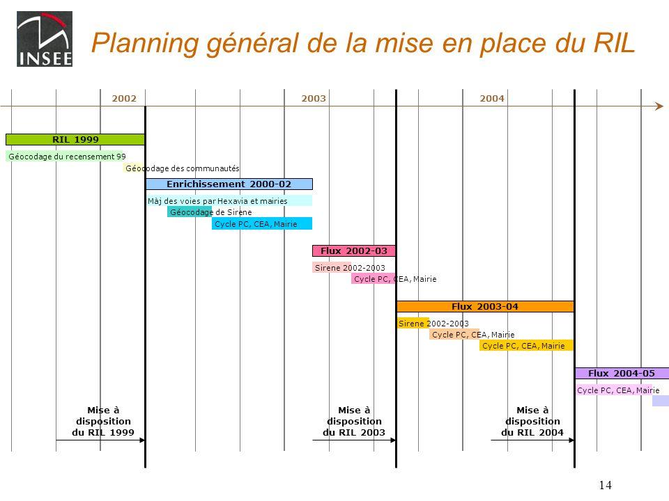14 Planning général de la mise en place du RIL Flux 2002-03 Sirene 2002-2003 Cycle PC, CEA, Mairie RIL 1999 Géocodage du recensement 99 Géocodage des