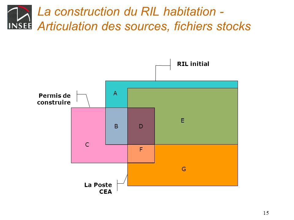15 La Poste CEA Permis de construire B A C La construction du RIL habitation - Articulation des sources, fichiers stocks RIL initial D F E G