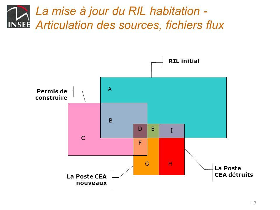 17 La Poste CEA détruits La Poste CEA nouveaux Permis de construire B A C La mise à jour du RIL habitation - Articulation des sources, fichiers flux R