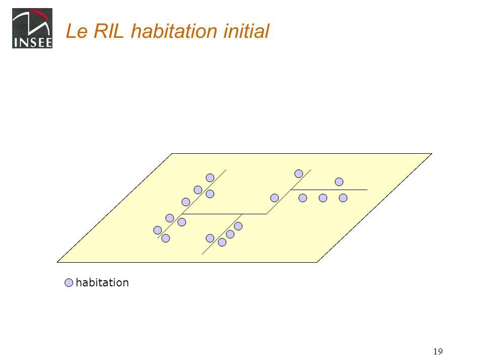 19 Le RIL habitation initial habitation