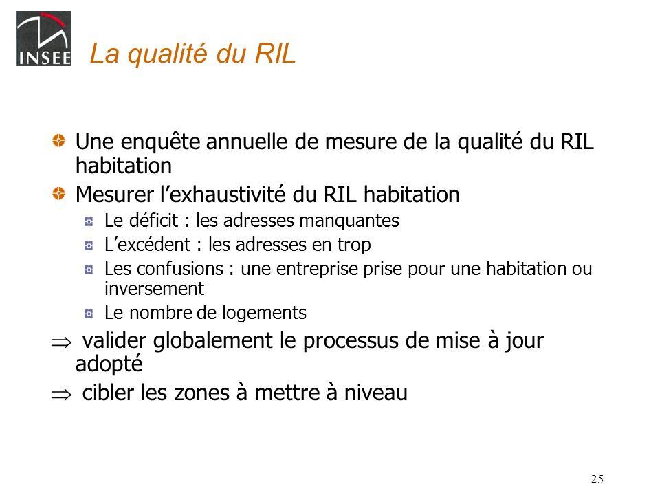 25 La qualité du RIL Une enquête annuelle de mesure de la qualité du RIL habitation Mesurer lexhaustivité du RIL habitation Le déficit : les adresses