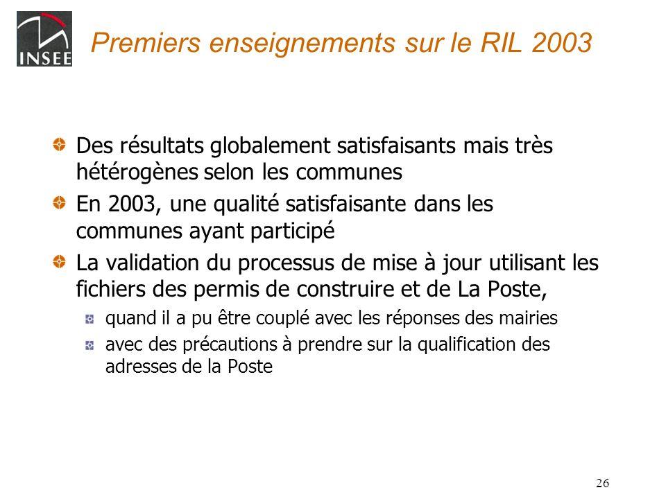 26 Premiers enseignements sur le RIL 2003 Des résultats globalement satisfaisants mais très hétérogènes selon les communes En 2003, une qualité satisf