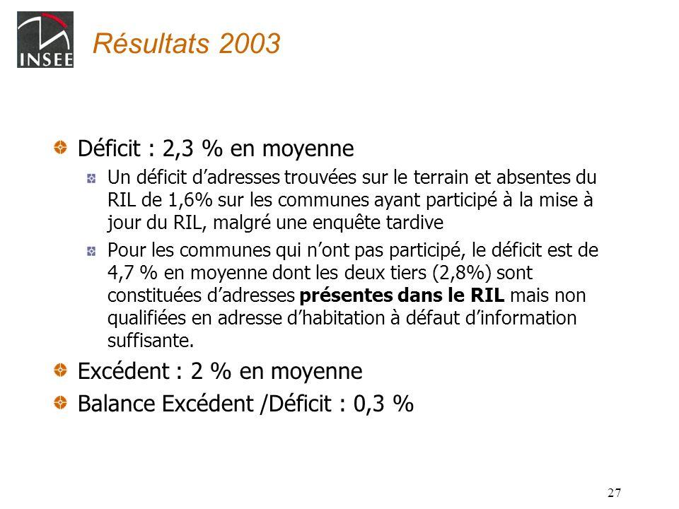 27 Résultats 2003 Déficit : 2,3 % en moyenne Un déficit dadresses trouvées sur le terrain et absentes du RIL de 1,6% sur les communes ayant participé