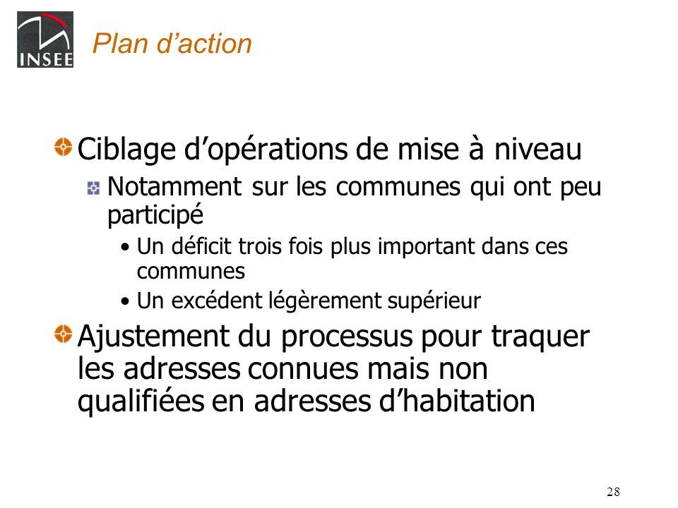 28 Plan daction Ciblage dopérations de mise à niveau Notamment sur les communes qui ont peu participé Un déficit trois fois plus important dans ces co