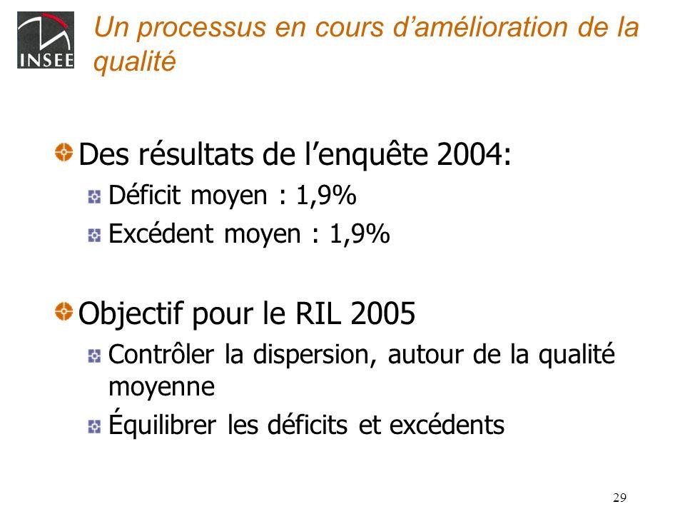 29 Un processus en cours damélioration de la qualité Des résultats de lenquête 2004: Déficit moyen : 1,9% Excédent moyen : 1,9% Objectif pour le RIL 2