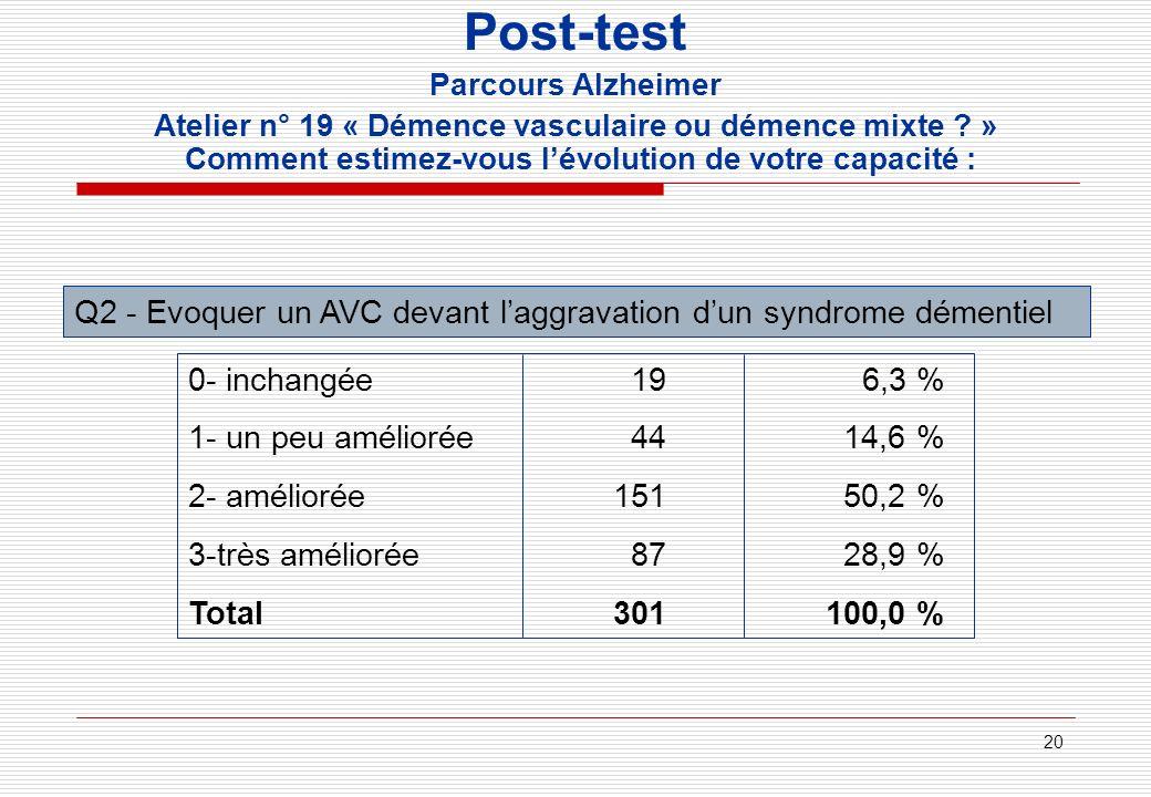 20 Post-test Parcours Alzheimer Atelier n° 19 « Démence vasculaire ou démence mixte ? » Comment estimez-vous lévolution de votre capacité : Q2 - Evoqu