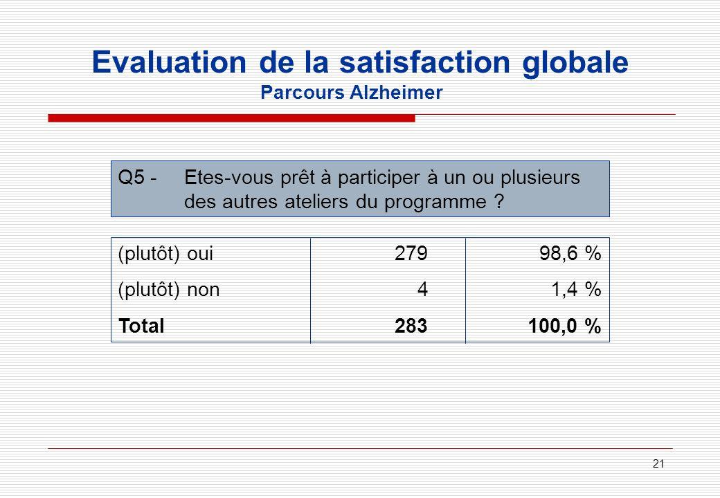 21 Evaluation de la satisfaction globale Parcours Alzheimer Q5 - Etes-vous prêt à participer à un ou plusieurs des autres ateliers du programme ? (plu