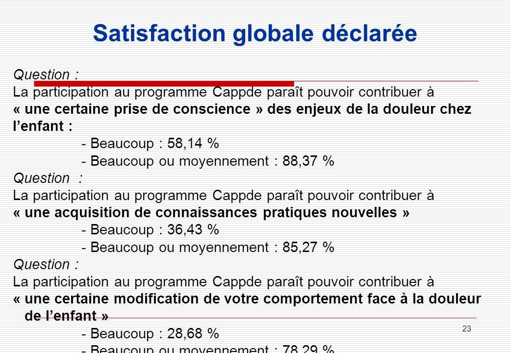 23 Satisfaction globale déclarée Question : La participation au programme Cappde paraît pouvoir contribuer à « une certaine prise de conscience » des