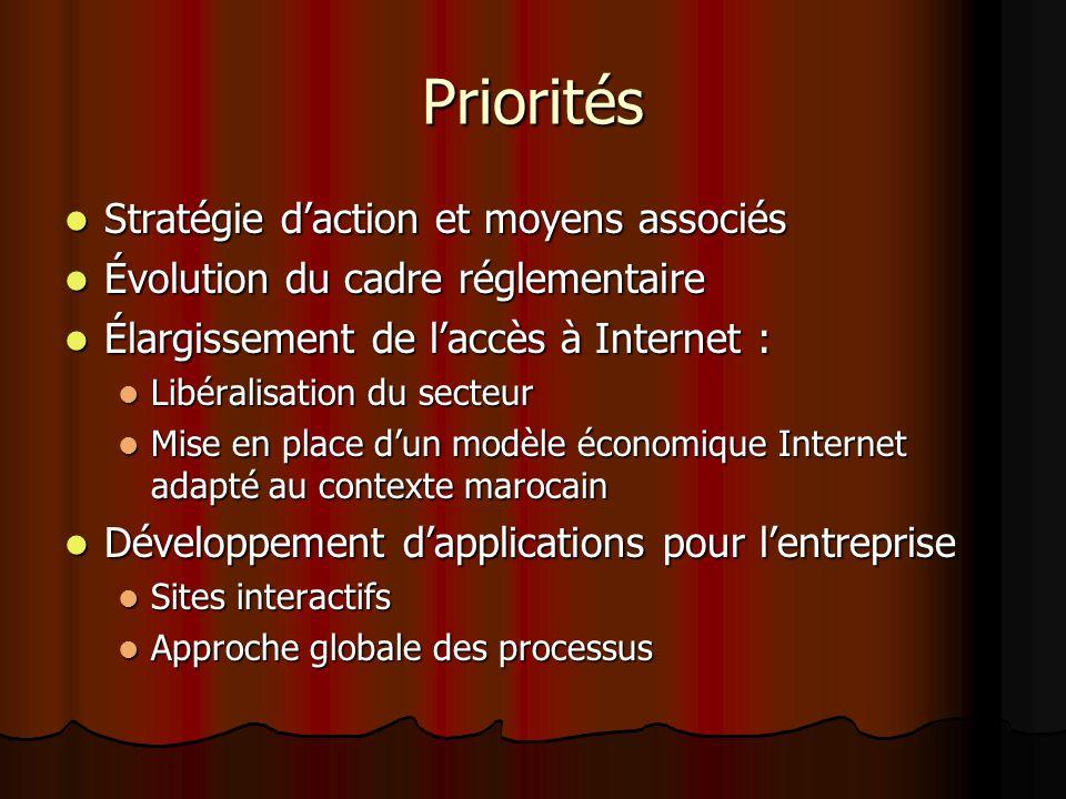 Priorités Stratégie daction et moyens associés Stratégie daction et moyens associés Évolution du cadre réglementaire Évolution du cadre réglementaire Élargissement de laccès à Internet : Élargissement de laccès à Internet : Libéralisation du secteur Libéralisation du secteur Mise en place dun modèle économique Internet adapté au contexte marocain Mise en place dun modèle économique Internet adapté au contexte marocain Développement dapplications pour lentreprise Développement dapplications pour lentreprise Sites interactifs Sites interactifs Approche globale des processus Approche globale des processus