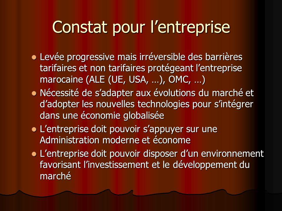 Constat pour lentreprise Levée progressive mais irréversible des barrières tarifaires et non tarifaires protégeant lentreprise marocaine (ALE (UE, USA, …), OMC, …) Levée progressive mais irréversible des barrières tarifaires et non tarifaires protégeant lentreprise marocaine (ALE (UE, USA, …), OMC, …) Nécessité de sadapter aux évolutions du marché et dadopter les nouvelles technologies pour sintégrer dans une économie globalisée Nécessité de sadapter aux évolutions du marché et dadopter les nouvelles technologies pour sintégrer dans une économie globalisée Lentreprise doit pouvoir sappuyer sur une Administration moderne et économe Lentreprise doit pouvoir sappuyer sur une Administration moderne et économe Lentreprise doit pouvoir disposer dun environnement favorisant linvestissement et le développement du marché Lentreprise doit pouvoir disposer dun environnement favorisant linvestissement et le développement du marché