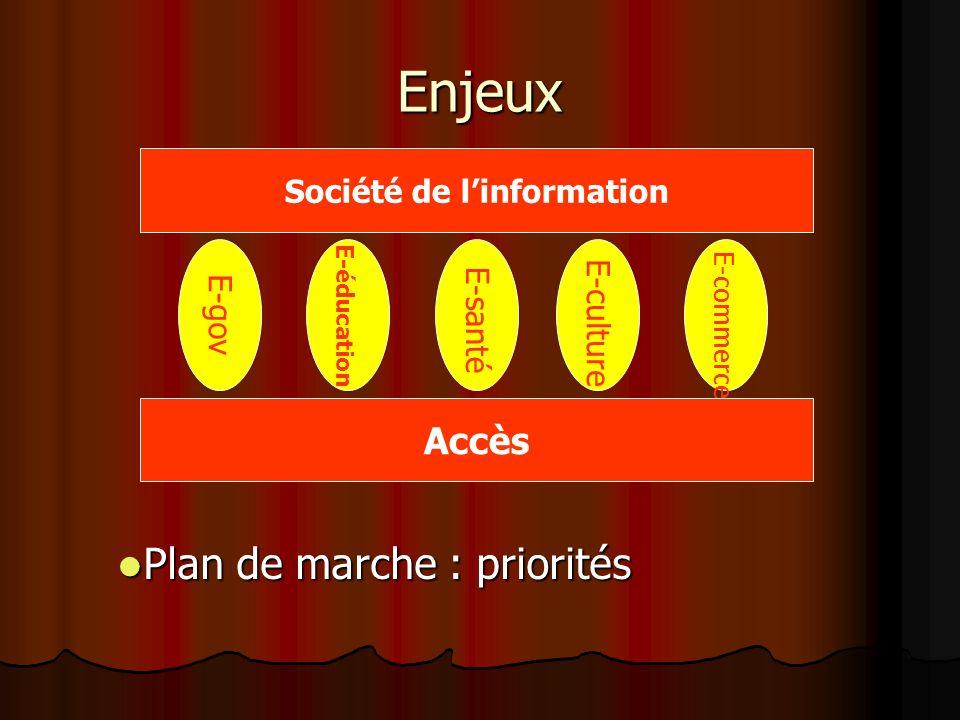 Enjeux Société de linformation Accès E-éducation E-gov E-santé E-culture E-commerce Plan de marche : priorités Plan de marche : priorités