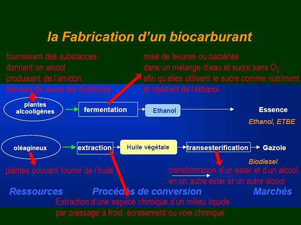la Fabrication dun biocarburant plantes pouvant fournir de lhuile Extraction dune espèce chimique dun milieu liquide par pressage à froid, écrasement