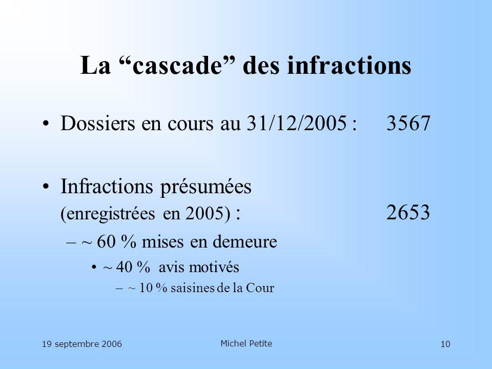 19 septembre 2006 Michel Petite 10 La cascade des infractions Dossiers en cours au 31/12/2005 :3567 Infractions présumées (enregistrées en 2005) :2653