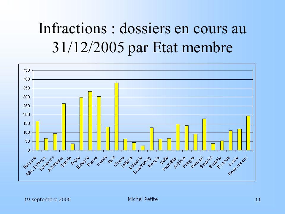 19 septembre 2006 Michel Petite 11 Infractions : dossiers en cours au 31/12/2005 par Etat membre