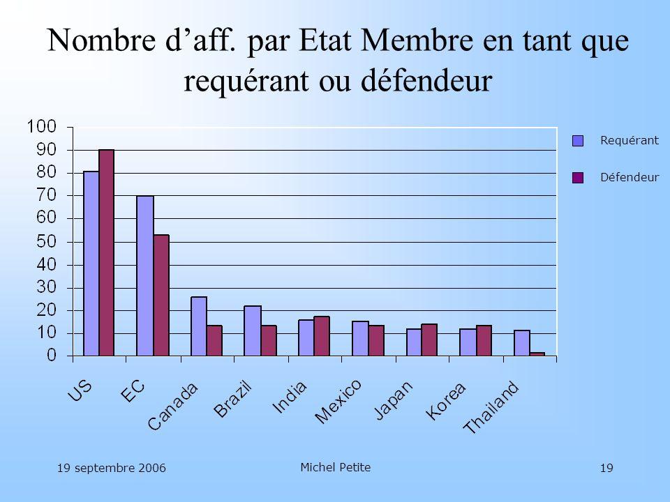19 septembre 2006 Michel Petite 19 Nombre daff. par Etat Membre en tant que requérant ou défendeur Requérant Défendeur