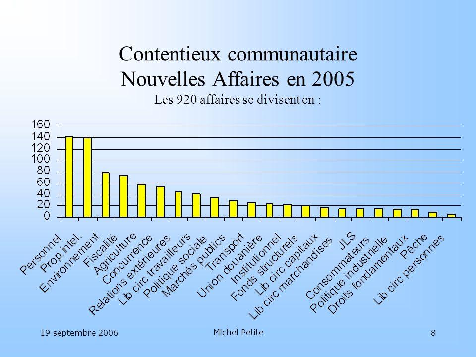 19 septembre 2006 Michel Petite 8 Contentieux communautaire Nouvelles Affaires en 2005 Les 920 affaires se divisent en :