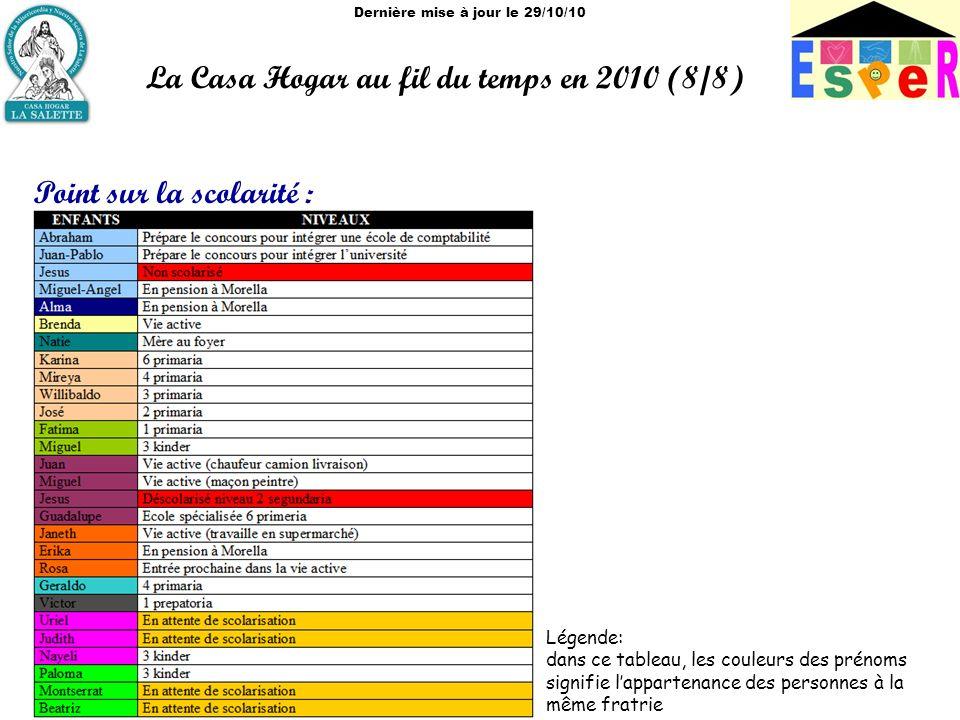 Dernière mise à jour le 29/10/10 La Casa Hogar au fil du temps en 2010 (8/8) Point sur la scolarité : Légende: dans ce tableau, les couleurs des prénoms signifie lappartenance des personnes à la même fratrie