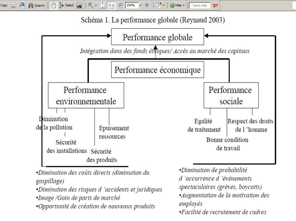 9 Vers un développement durable via une performance durable Dans ce contexte, développement de nouveaux indicateurs de performance, de nouvelles mesures de la performance d un pays, d une entreprise ou d un individu : Empreinte écologique Empreinte sociale Empreinte sociétale