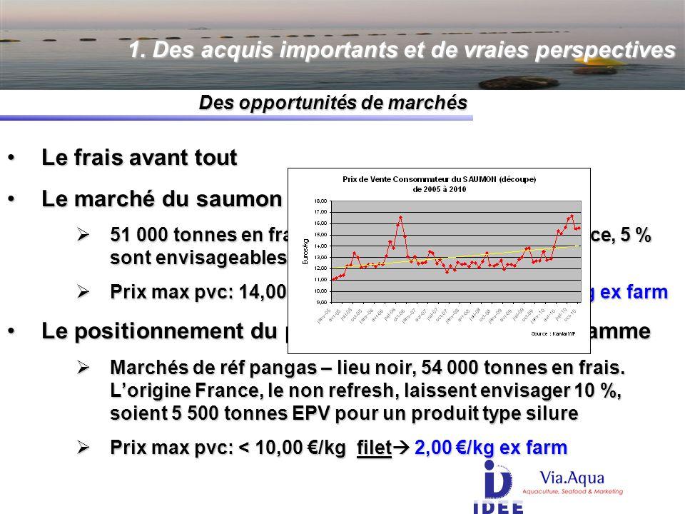 Le frais avant toutLe frais avant tout Le marché du saumonLe marché du saumon 51 000 tonnes en frais.