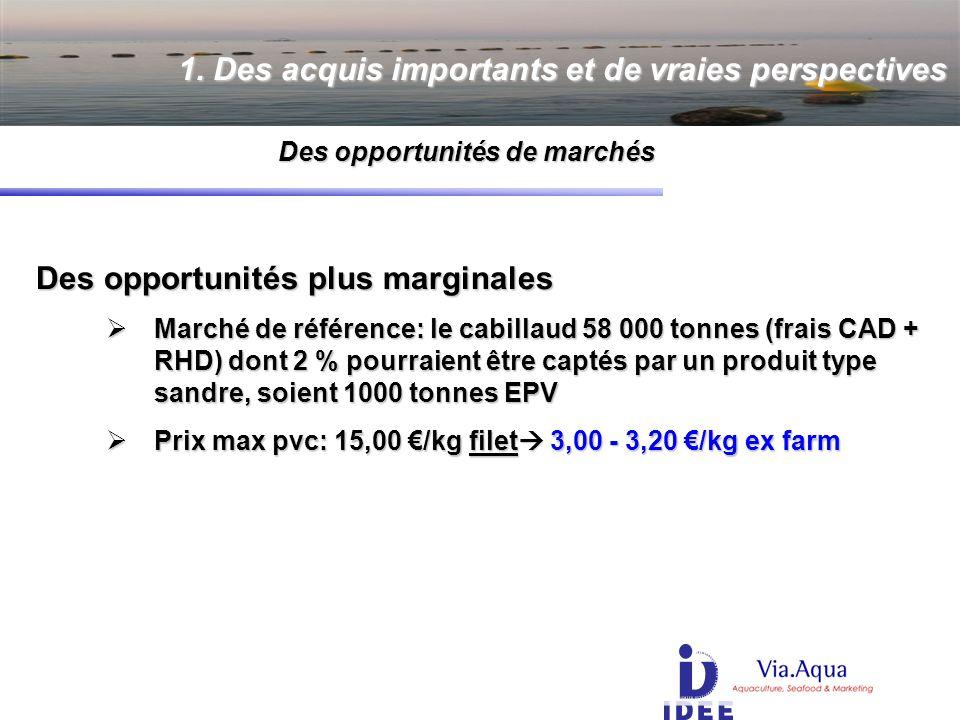 Des opportunités plus marginales Des opportunités plus marginales Marché de référence: le cabillaud 58 000 tonnes (frais CAD + RHD) dont 2 % pourraient être captés par un produit type sandre, soient 1000 tonnes EPV Marché de référence: le cabillaud 58 000 tonnes (frais CAD + RHD) dont 2 % pourraient être captés par un produit type sandre, soient 1000 tonnes EPV Prix max pvc: 15,00 /kg filet 3,00 - 3,20 /kg ex farm Prix max pvc: 15,00 /kg filet 3,00 - 3,20 /kg ex farm 1.