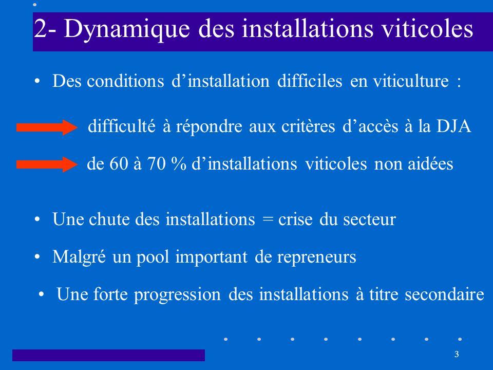 3 2- Dynamique des installations viticoles Des conditions dinstallation difficiles en viticulture : difficulté à répondre aux critères daccès à la DJA