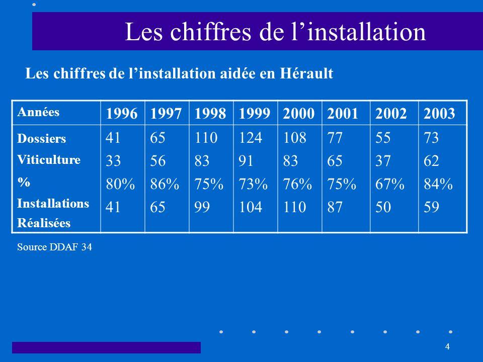 4 Les chiffres de linstallation Années 19961997199819992000200120022003 Dossiers Viticulture % Installations Réalisées 41 33 80% 41 65 56 86% 65 110 8