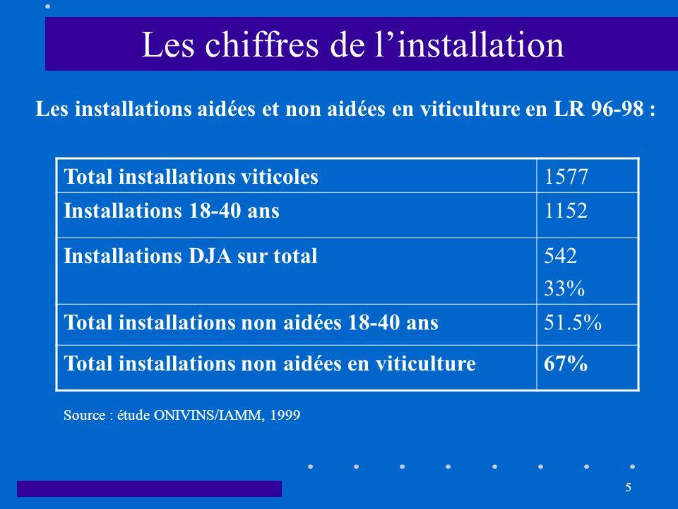 5 Les chiffres de linstallation Les installations aidées et non aidées en viticulture en LR 96-98 : Total installations viticoles1577 Installations 18