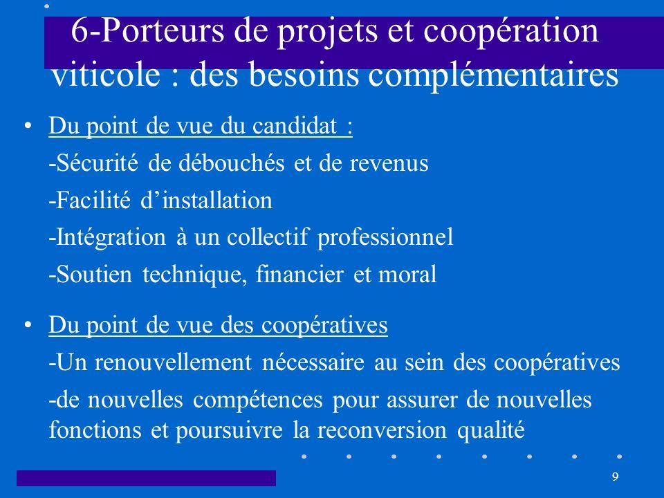 9 6-Porteurs de projets et coopération viticole : des besoins complémentaires Du point de vue du candidat : -Sécurité de débouchés et de revenus -Faci