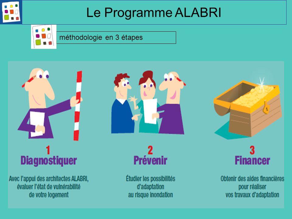 méthodologie en 3 étapes Le Programme ALABRI