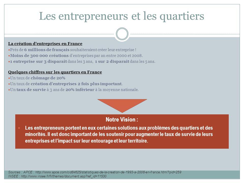 La création d'entreprises en France Prés de 6 millions de français souhaiteraient créer leur entreprise ! Moins de 300 000 créations dentreprises par