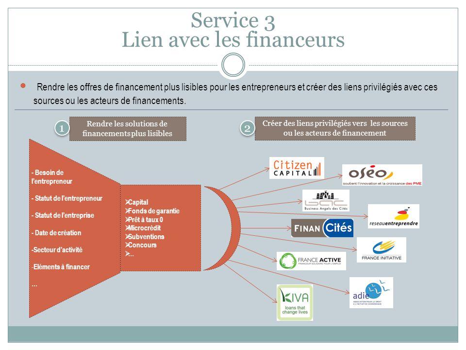 Service 3 Lien avec les financeurs Rendre les offres de financement plus lisibles pour les entrepreneurs et créer des liens privilégiés avec ces sources ou les acteurs de financements.