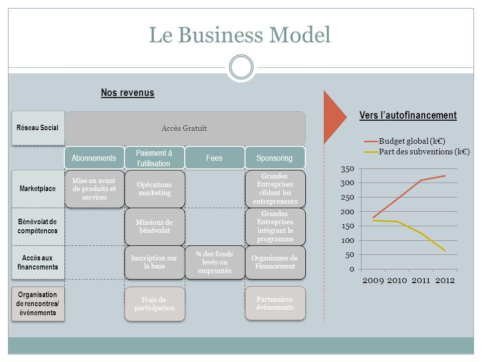 Le Business Model Mise en avant de produits et services Marketplace Bénévolat de compétences Accès aux financements Opérations marketing Missions de b