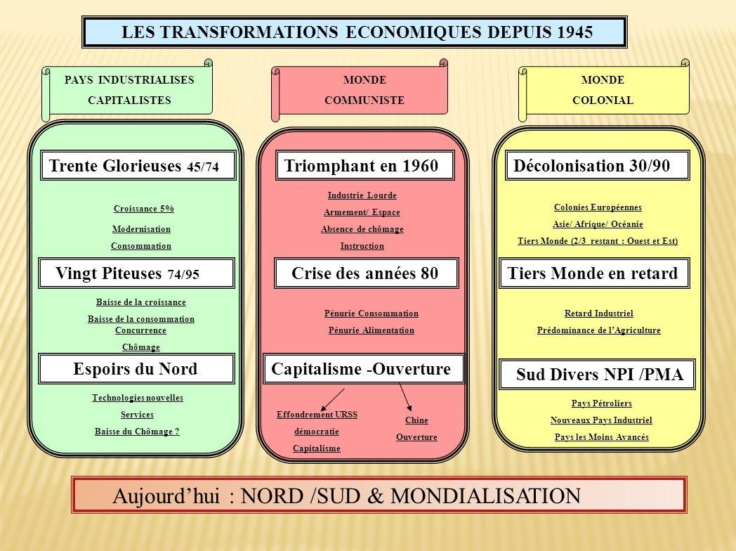 LES TRANSFORMATIONS ECONOMIQUES DEPUIS 1945 PAYS INDUSTRIALISES CAPITALISTES MONDE COMMUNISTE Trente Glorieuses 45/74 Vingt Piteuses 74/95 Espoirs du