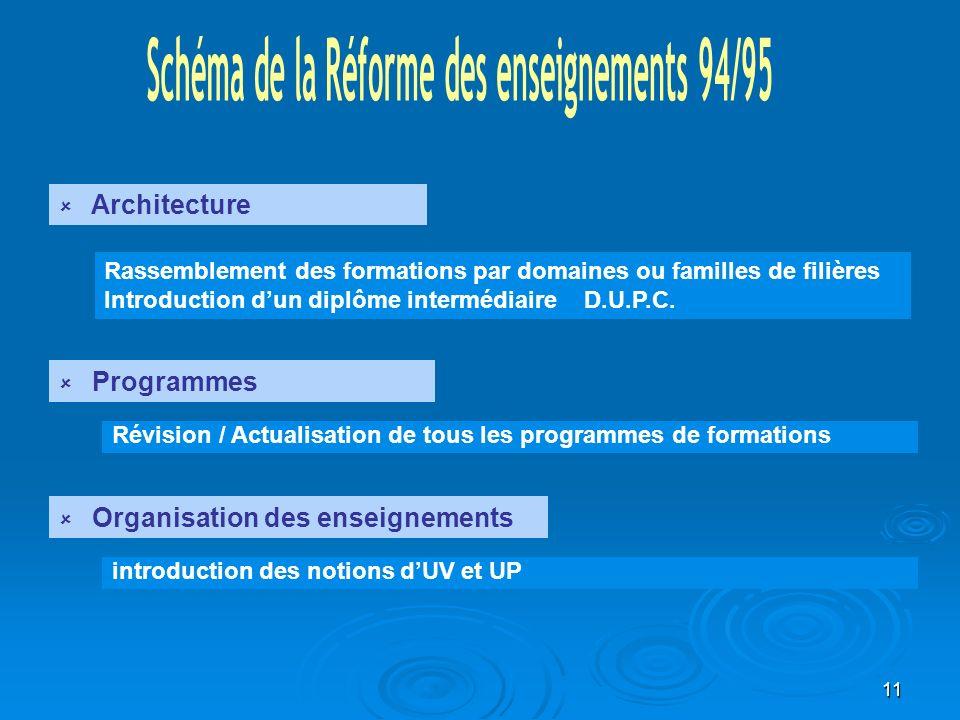 11 Architecture Rassemblement des formations par domaines ou familles de filières Introduction dun diplôme intermédiaireD.U.P.C. Programmes Révision /