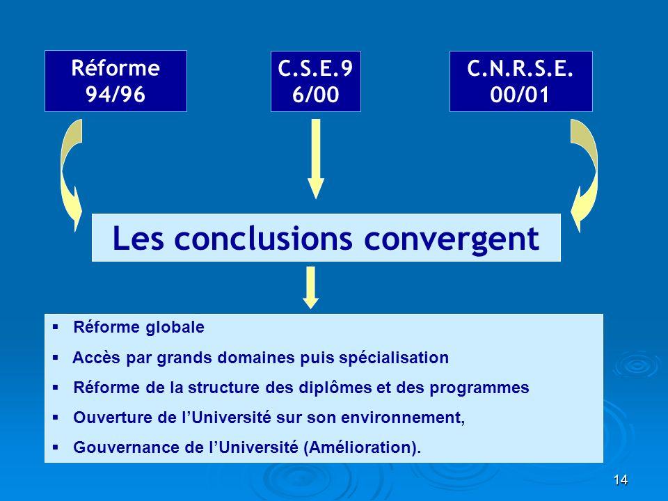 14 Les conclusions convergent Réforme 94/96 C.S.E.9 6/00 C.N.R.S.E. 00/01 Réforme globale Accès par grands domaines puis spécialisation Réforme de la
