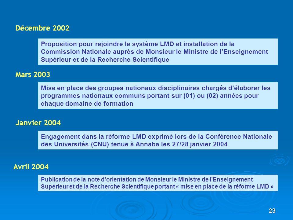 23 Décembre 2002 Proposition pour rejoindre le système LMD et installation de la Commission Nationale auprès de Monsieur le Ministre de lEnseignement