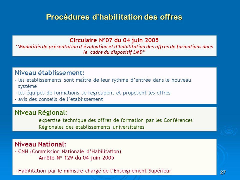 27 Circulaire N°07 du 04 juin 2005 Modalités de présentation dévaluation et dhabilitation des offres de formations dans le cadre du dispositif LMD Niv