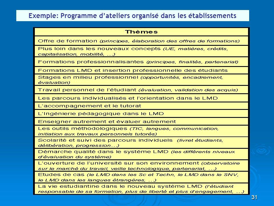 31 Exemple: Programme dateliers organisé dans les établissements