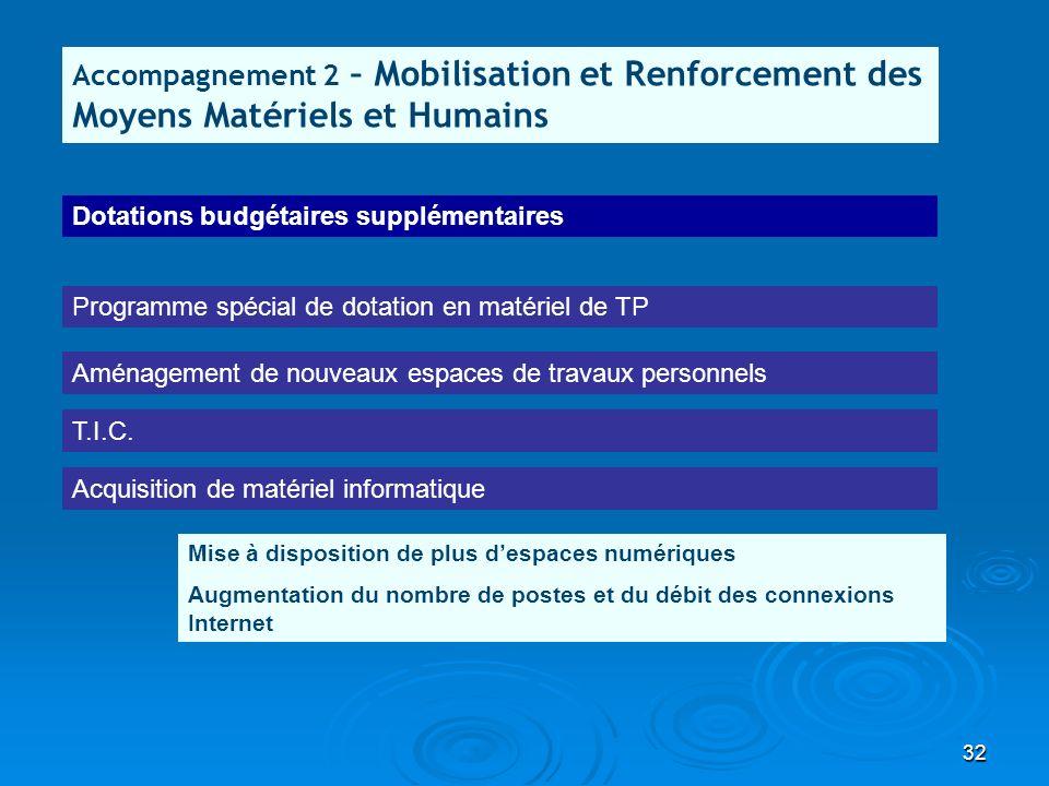 32 Accompagnement 2 – Mobilisation et Renforcement des Moyens Matériels et Humains Programme spécial de dotation en matériel de TP T.I.C. Mise à dispo