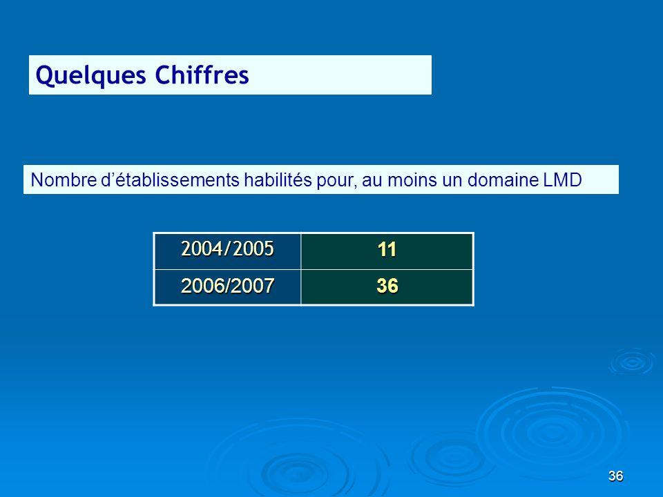 36 Quelques Chiffres 2004/200511 2006/200736 Nombre détablissements habilités pour, au moins un domaine LMD