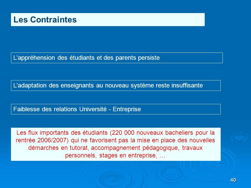 40 Les Contraintes Lappréhension des étudiants et des parents persiste Ladaptation des enseignants au nouveau système reste insuffisante Faiblesse des
