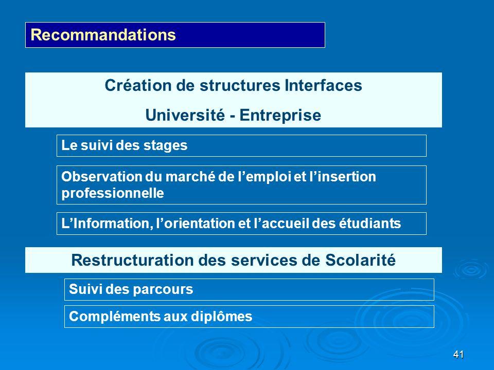 41 Recommandations Création de structures Interfaces Université - Entreprise Le suivi des stages Observation du marché de lemploi et linsertion profes