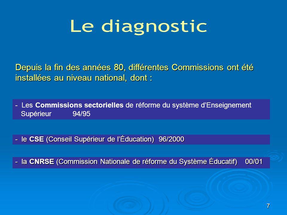7 - la CNRSE (Commission Nationale de réforme du Système Éducatif) 00/01 Depuis la fin des années 80, différentes Commissions ont été installées au ni