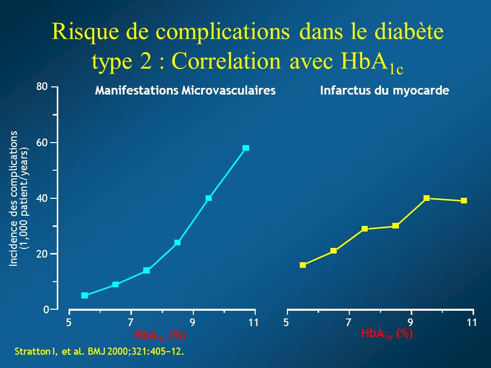 Infarctus du myocardeManifestations Microvasculaires Incidence des complications (1,000 patient/years) 57911 0 20 40 60 80 57911 HbA 1c (%) Stratton I, et al.