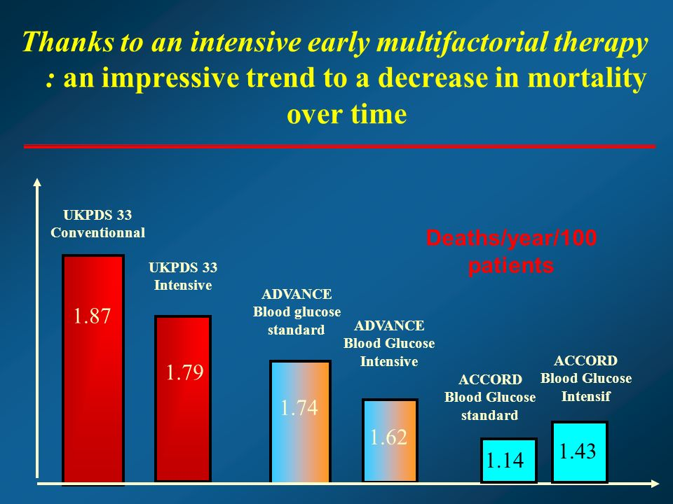 Thanks to an intensive early multifactorial therapy : an impressive trend to a decrease in mortality over time UKPDS 33 Conventionnal UKPDS 33 Intensive ADVANCE Blood glucose standard 1.62 1.74 1.87 1.79 ADVANCE Blood Glucose Intensive 1.14 1.43 ACCORD Blood Glucose standard ACCORD Blood Glucose Intensif Deaths/year/100 patients