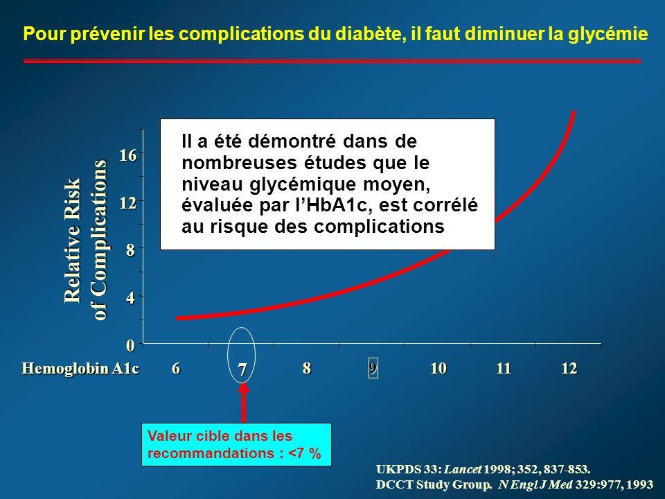 0 4 8 12 16 678 9 101112 Hemoglobin A1c Relative Risk of Complications UKPDS 33: Lancet 1998; 352, 837-853.