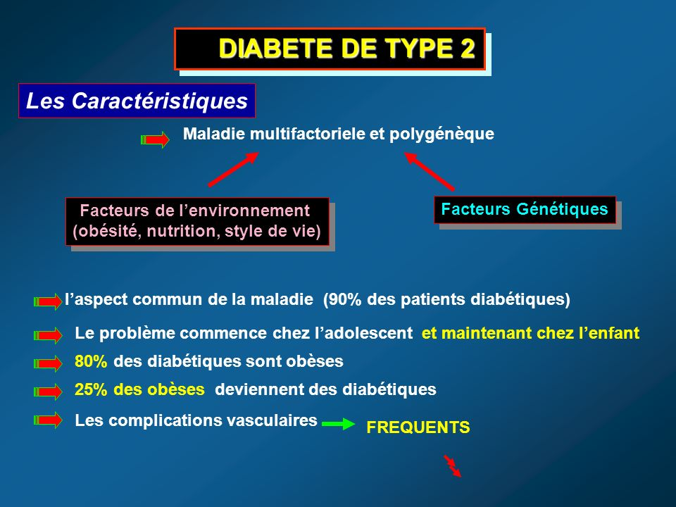 Les Caractéristiques Maladie multifactoriele et polygénèque Facteurs de lenvironnement (obésité, nutrition, style de vie) Facteurs de lenvironnement (obésité, nutrition, style de vie) Facteurs Génétiques DIABETE DE TYPE 2 DIABETE DE TYPE 2 laspect commun de la maladie (90% des patients diabétiques) Le problème commence chez ladolescent et maintenant chez lenfant 80% des diabétiques sont obèses 25% des obèses deviennent des diabétiques Les complications vasculaires FREQUENTS