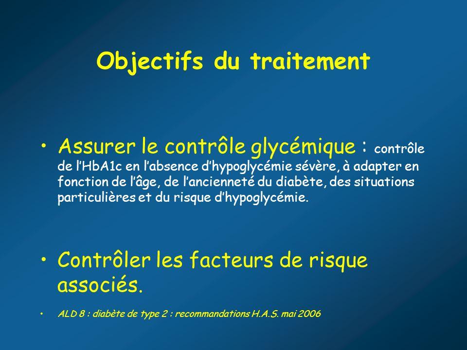 Objectifs du traitement Assurer le contrôle glycémique : contrôle de lHbA1c en labsence dhypoglycémie sévère, à adapter en fonction de lâge, de lancie