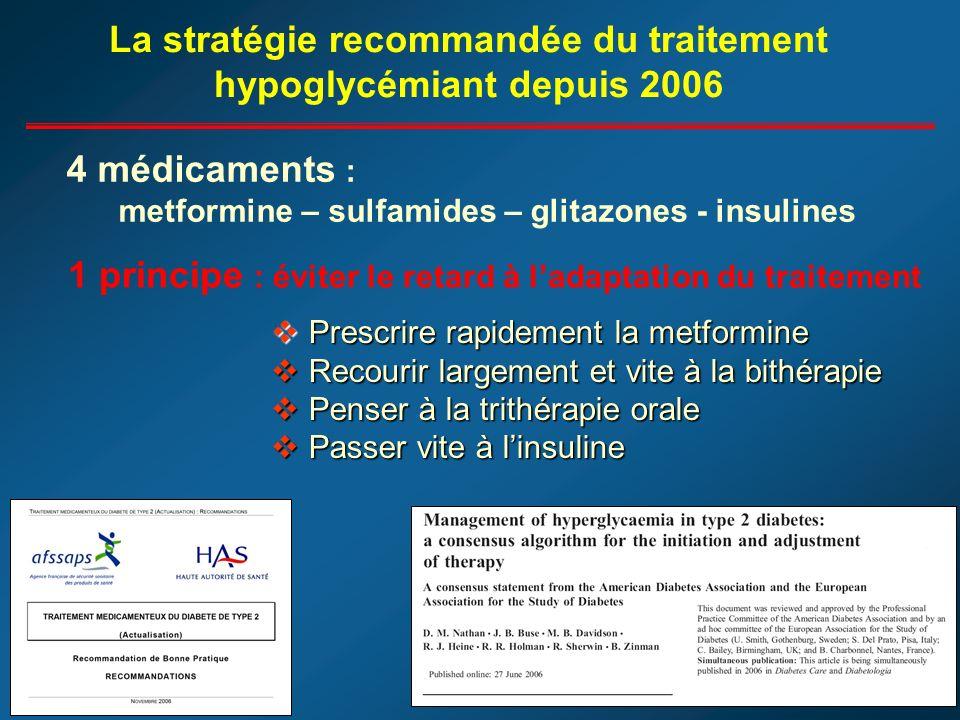 La stratégie recommandée du traitement hypoglycémiant depuis 2006 1 principe : éviter le retard à ladaptation du traitement 4 médicaments : metformine – sulfamides – glitazones - insulines Prescrire rapidement la metformine Prescrire rapidement la metformine Recourir largement et vite à la bithérapie Recourir largement et vite à la bithérapie Penser à la trithérapie orale Penser à la trithérapie orale Passer vite à linsuline Passer vite à linsuline