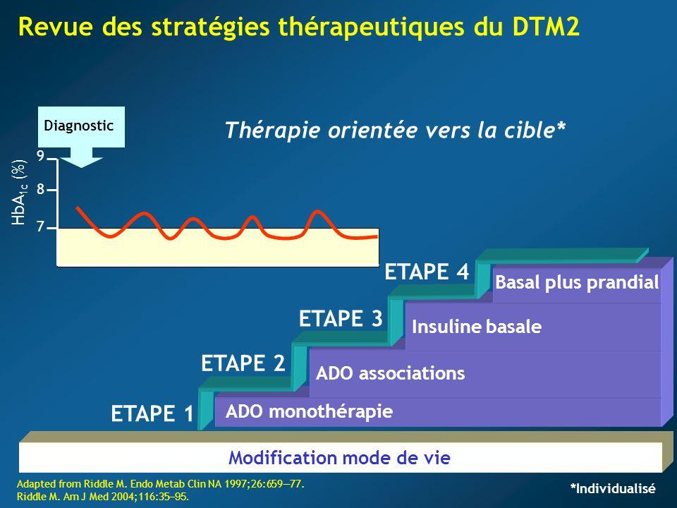 Revue des stratégies thérapeutiques du DTM2 7 9 HbA 1c (%) 8 Diagnostic Thérapie orientée vers la cible* Adapted from Riddle M. Endo Metab Clin NA 199